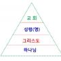 성도들의 4 가지 계급(단계) (오은환 목사)